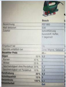 Bosch auf Platz 1 im K-Tipp-Test bei Stichsägen mit Pendelhub